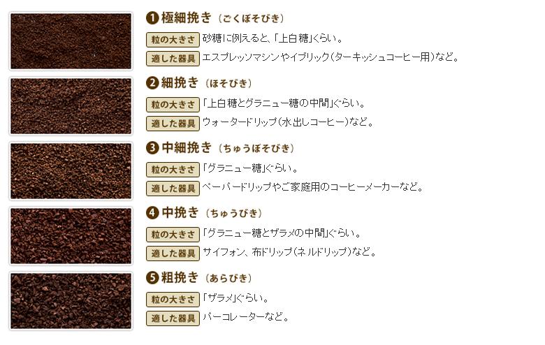 方 コーヒー 豆 挽き